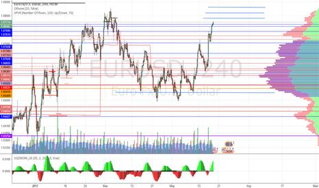 EURUSD: EURO/USD  короткая