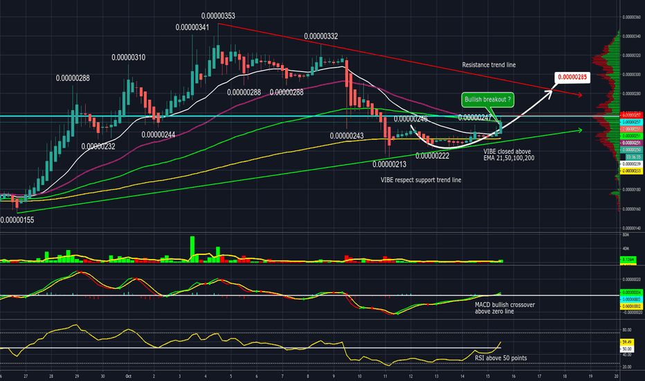 vibe btc tradingview