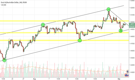 EURAUD: EURAUD - Still in the ascending channel
