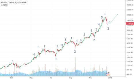 "BTCUSD: Don't panic about the bitcoin ""crash"" this is a normal pattern"