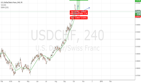 USDCHF: Long Option