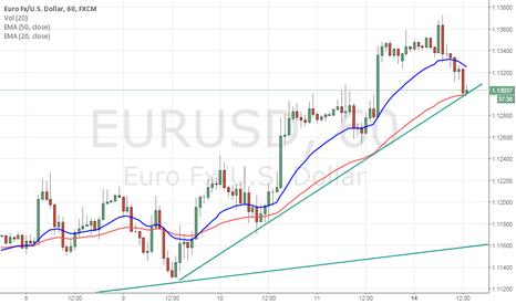 EURUSD: Long on EUR/USD above 1.1324 SL 1.1297