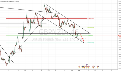 "GBPNZD: 7/31/16 - GBP/NZD - SHORT - ""CORRECTION FINISHED"""
