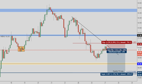 NZDJPY: NZD/JPY - Short-Term-Trade - Aggressive Trend Line Rejection