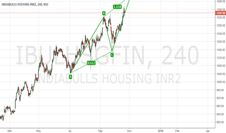 IBULHSGFIN: Bearish ABCD