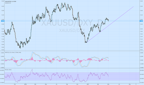 XAUUSD/DXY: Gold excluding USD