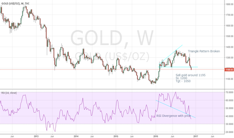 GOLD: Exapnding Trianlge Pattern Broken on Weekly Gold Chart