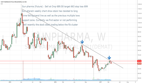 SUNPHARMA: Sun pharma (Future) : Sell at Cmp 689.50 target 663 stop loss 69