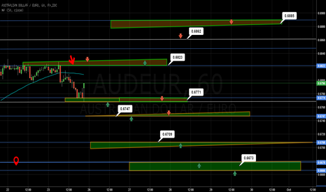 AUDEUR: AUDEUR Trading the S/R Levels and Zones