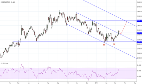 EICHERMOT: Classical Chart trading setup