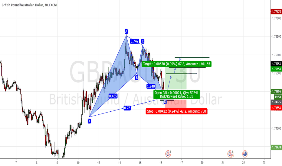 GBPAUD: Bat pattern