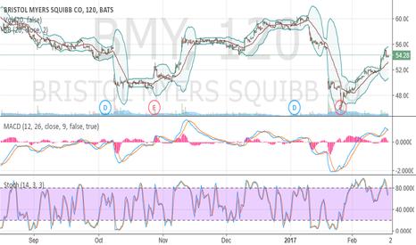 BMY: Swing trade