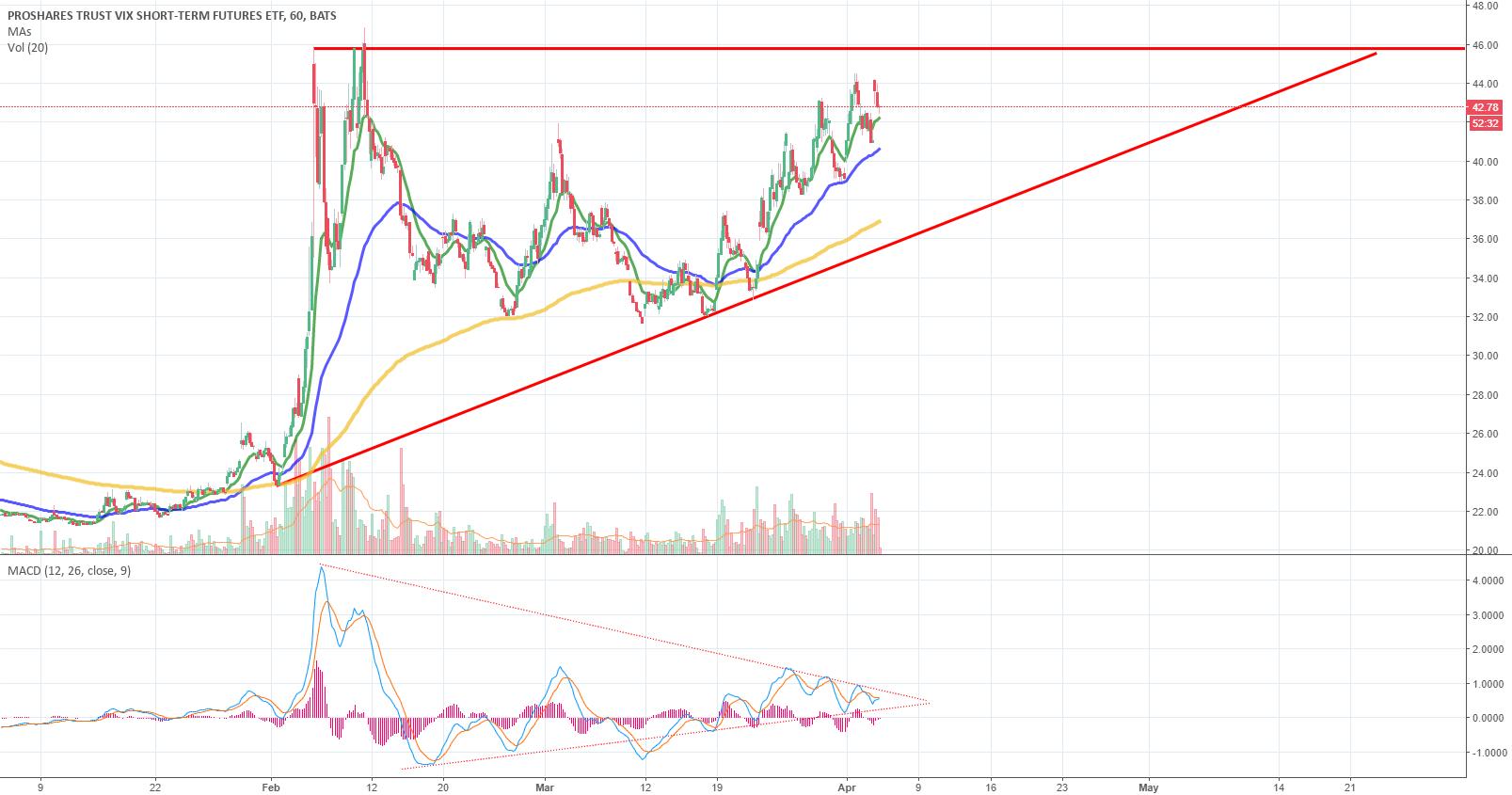 VIXY Volatility VIX Breakout or breakdown soon