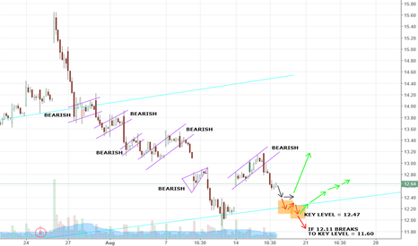 AMD: Went from long to short and heres why.....