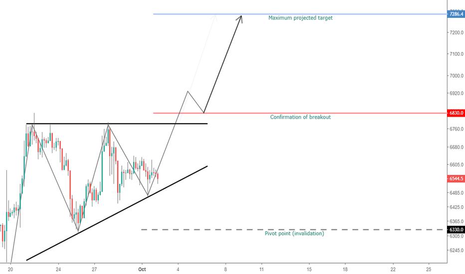 XBTUSD: Ascending triangle pushing BTC above 7k