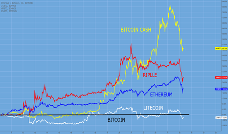 ETHBTC: Bitcoin vs. Altcoins