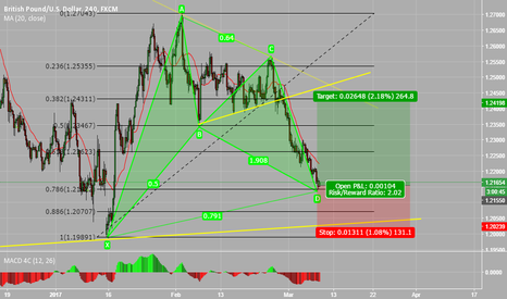 GBPUSD: GBPUSD - Possible reversal