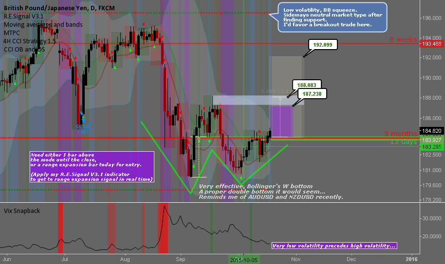GBPJPY: Potential breakout trade / Time at Mode signal