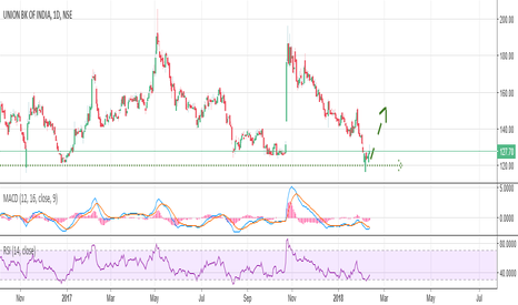 UNIONBANK: Union Bank of India Trading Idea