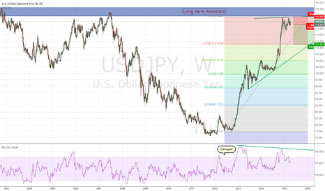 USDJPY: Time to short u/j