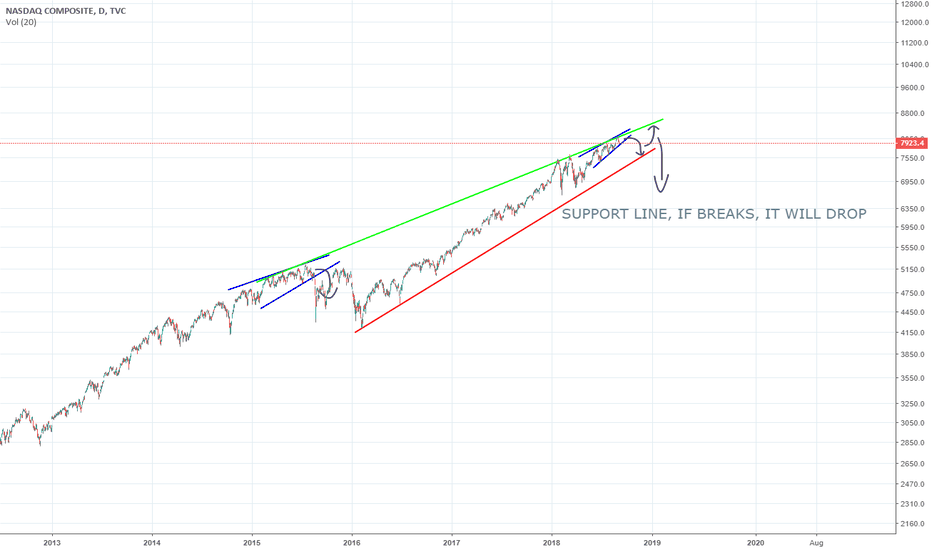 IXIC: Looks like a basic Rising Wedge