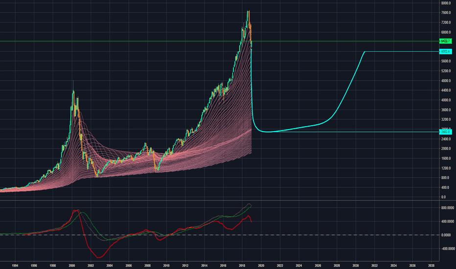 NDX: 纳斯达克泡沫严重,可以做空,止盈2682