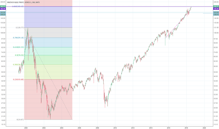 QQQ: qqq hitting 1.618 extension level
