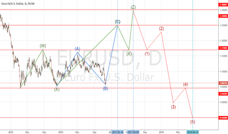 EURUSD: KOMUNDE Wave Count