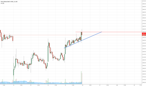TCS: Small breakout on 5 min-Thursday's trade setup