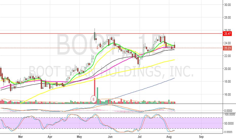 BOOT: BOOT - gap up