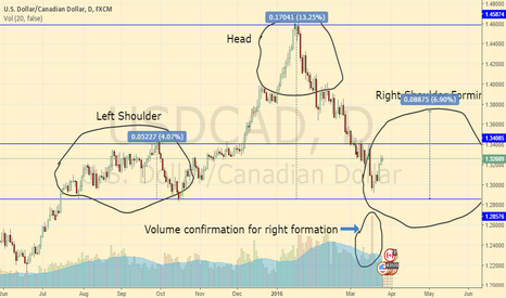 USDCAD: USDCAD Head and Shoulders
