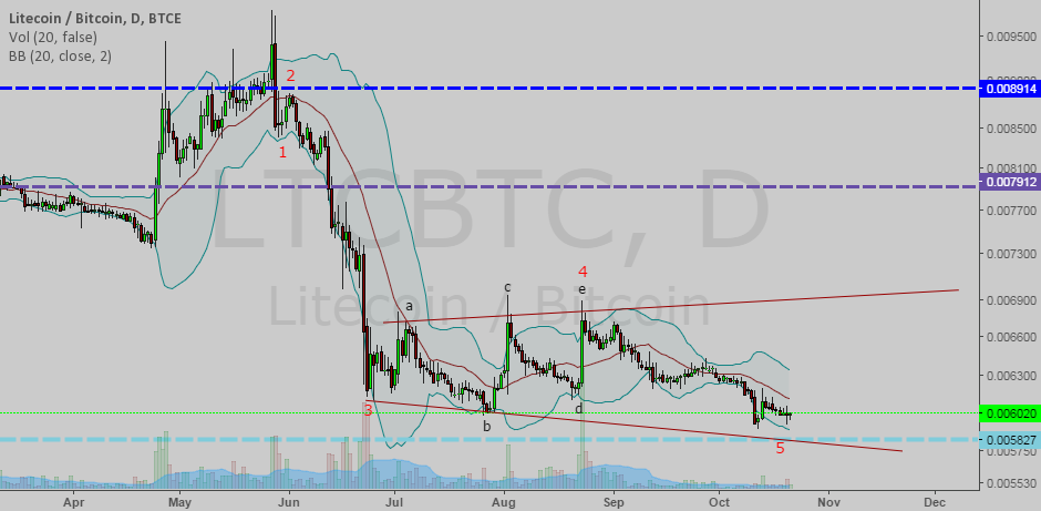 LTC/BTC EW 1D