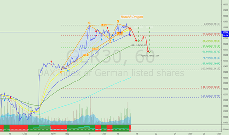 GER30: Maybe sell DAX
