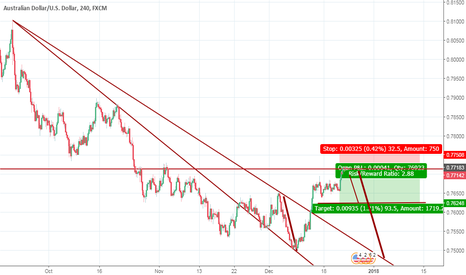 AUDUSD: look this shart he is talking