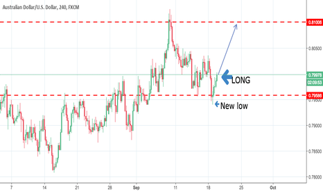 AUDUSD: AUD/USD presents us with new long position