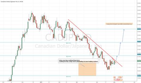 CADJPY: CADJPY possible medium/long-term trade