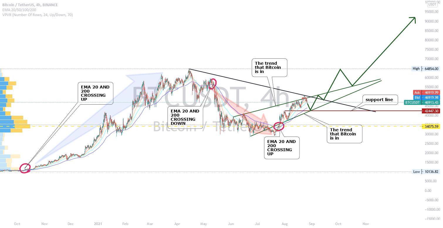 tradingvisualizza binanzy btc usdt posto vip mercato bitcoin