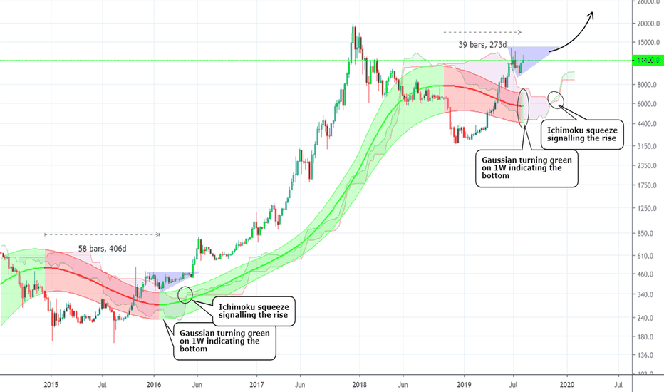 Btcusd Bitcoin Chart And Price Tradingview -