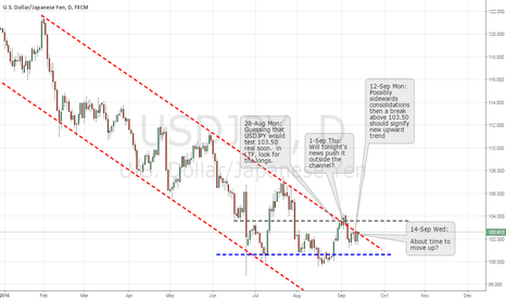 USDJPY: W38 USD Going stong, 104.00 should be an easy obstacle