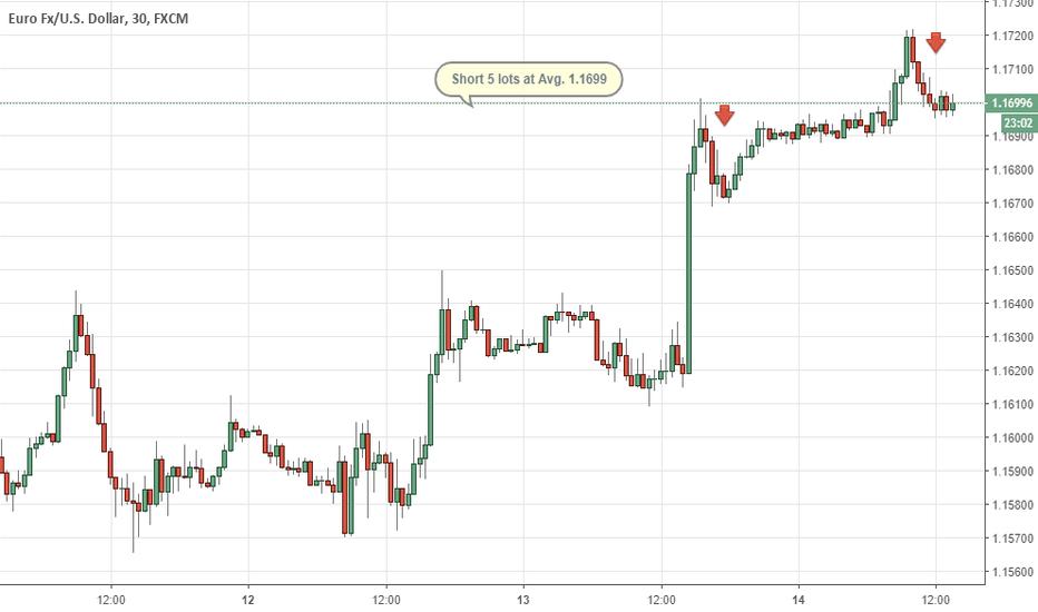 EURUSD: Eur/usd gestione sell on top