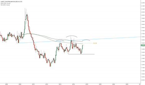 EURAUD: EURAUD Long-Term Topping Pattern