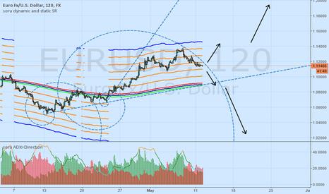 EURUSD: EUR - correction or impulse?