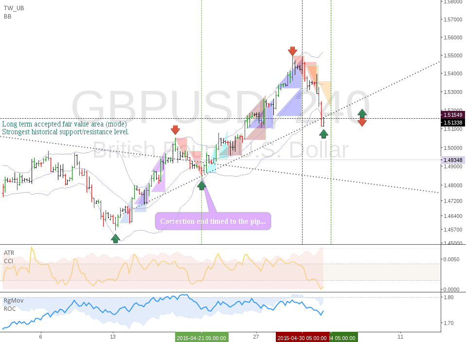 GBPUSD: Is the Pound a buy? I suspect so.