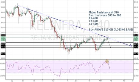 RELINFRA: Reliance Infra SHORT