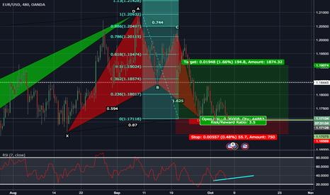 EURUSD: Buy Opportunity from BAT Pattern?