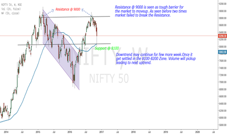 NIFTY: NIFTY WARMING UP FOR RECORD HIGH
