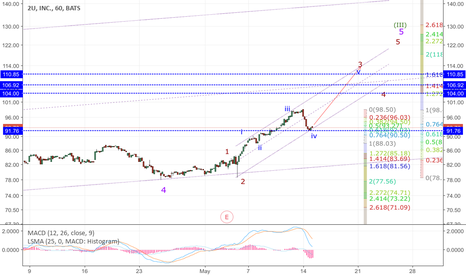 TWOU: TWOU: a wave iv retracement of 61.8%. Wave v has three possible