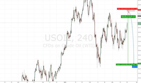USOIL: OIL US SHORT