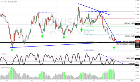 EURUSD: EURUSD: WAIT & WATCH