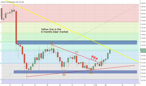 XAUUSD: GOLD downtrend to get an edge